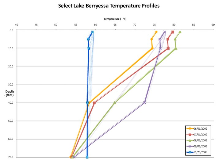 Temp profile by month